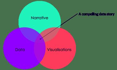 Ven diagram 2