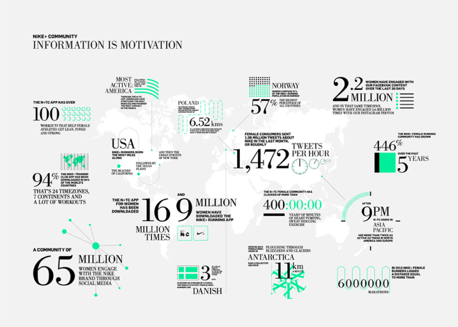 Nike Information is Motivation.png