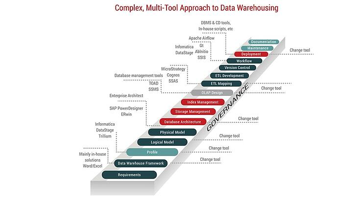 multi tool approach to data warehousing