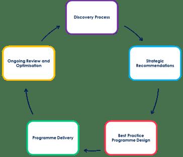planning-framework-cycle